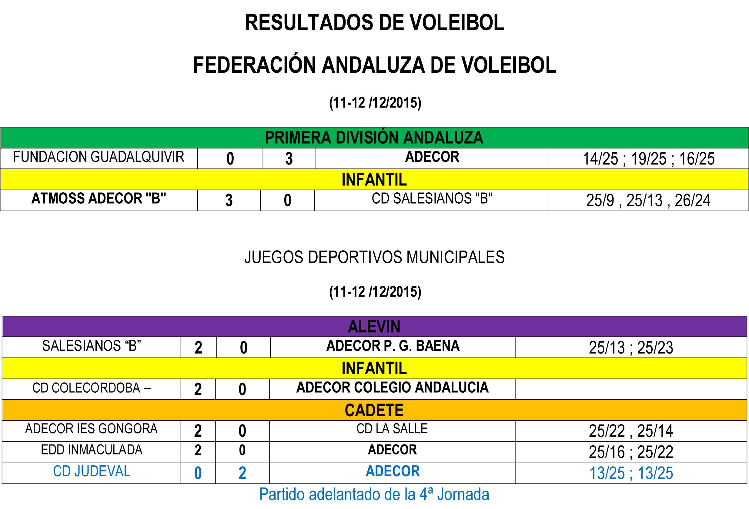 Voleibol resultados